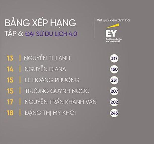 Tân Hoa hậu Khánh Vân trên show thực tế: Chưa dẫn đầu lần nào nhưng cũng không bao giờ rớt khỏi top 20 - Ảnh 11.