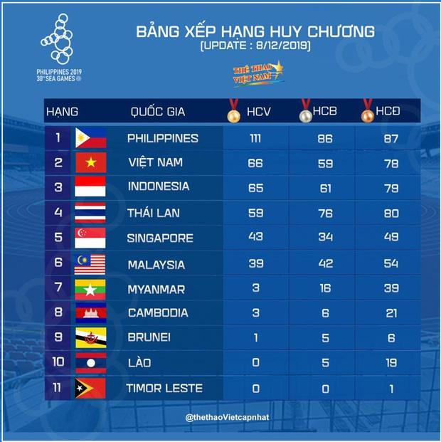 SEA Games ngày 9/12: Đoàn thể thao Việt Nam tiếp tục giành thêm cơn mưa vàng - Ảnh 39.
