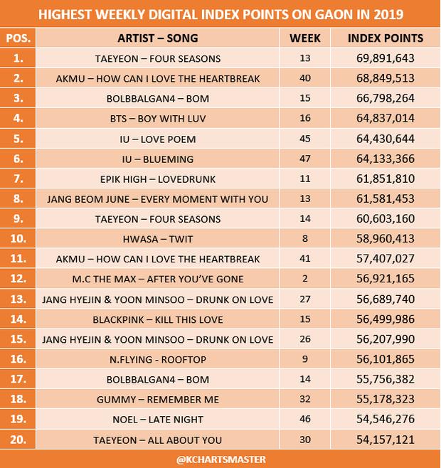 Nhìn lại thành tích nhạc số của các idolgroup năm 2019: Người hâm mộ có đang quá đề cao BTS mà đánh giá thấp những cái tên khác? - Ảnh 6.