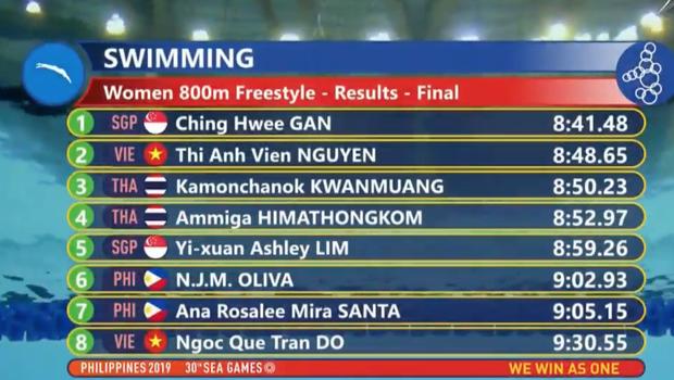Ánh Viên khép lại SEA Games 30 với 6 huy chương vàng, 2 huy chương bạc - Ảnh 2.