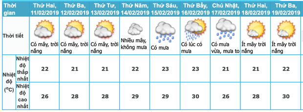 Sau nhiều ngày Tết nắng nóng, miền Bắc trở lạnh, mưa nhỏ trong ngày đầu tiên người dân trở lại đi làm - Ảnh 1.