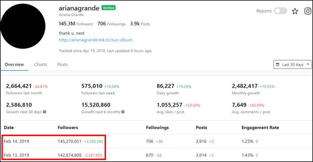 Instagram vừa hồi sinh tất cả follower biến mất đêm qua, có người nhận lại cả vài triệu - Ảnh 4.