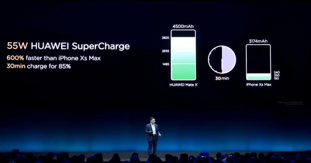 Huawei ra mắt smartphone màn hình gập 5G Mate X: Mỏng hơn cả iPad Pro, sạc nhanh gấp 6 lần iPhone XS Max, giá 2.300 EUR - Ảnh 5.