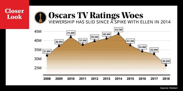 MC hụt Kevin Hart làm gì trong lúc cả thế giới chết chìm trong bể tình của Lady Gaga tại Oscar 2019? - Ảnh 3.
