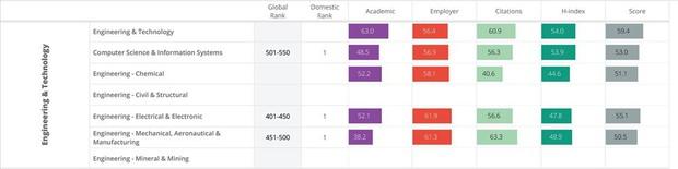 HOT: Lần đầu tiên 1 trường ĐH tại Việt Nam có ngành học lọt top 400 tốt nhất thế giới - Ảnh 1.