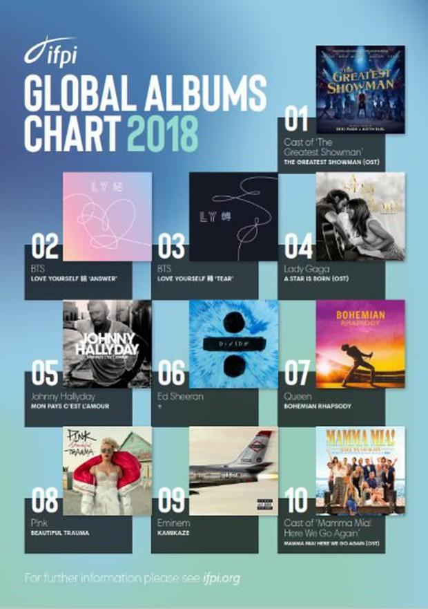 Bộ đôi album của BTS phá đảo BXH bán chạy nhất 2018, trên cả Lady Gaga và chỉ thua mỗi cái tên này  - Ảnh 1.