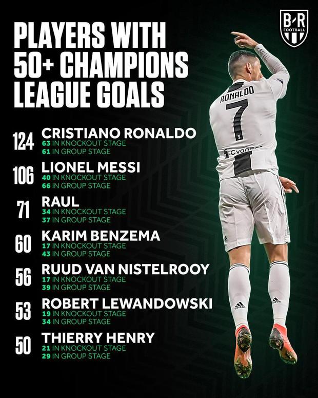 Đối thủ của Juventus ở tứ kết Champions League là con mồi yêu thích của Ronaldo - Ảnh 3.