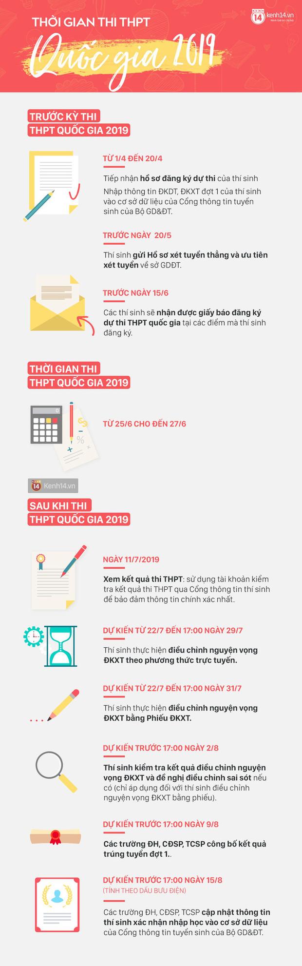 Những mốc thời gian quan trọng trước, trong và sau thi THPT Quốc gia 2019 thí sinh cần ghi nhớ - Ảnh 1.