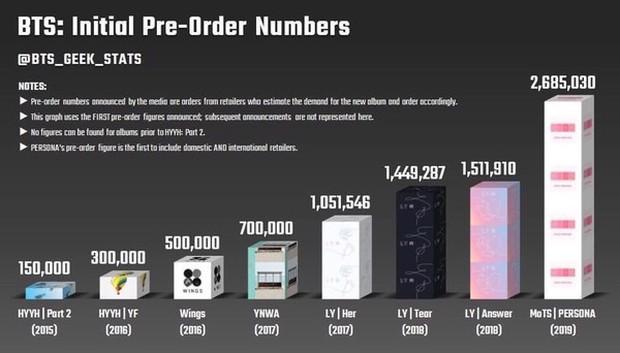 """Nhìn con số này để thấy chỉ trong 3 năm, một tay BTS đã dựng nên cả """"đế chế"""" Big Hit như thế nào - Ảnh 5."""