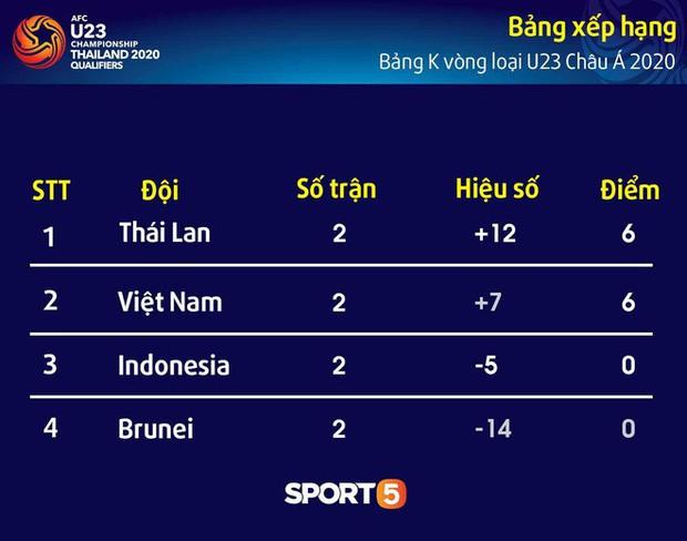 HLV U23 Indonesia tố cáo cầu thủ Việt Nam khiêu khích khiến cầu thủ già trước tuổi bị thẻ đỏ - Ảnh 6.
