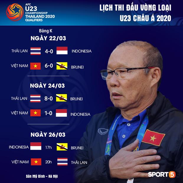 Kịch bản nào để U23 Việt Nam giành vé dự giải U23 châu Á 2020? - Ảnh 2.