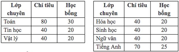 Phương án tuyển sinh vào lớp 10 tại trường THPT Chuyên Đại học Sư phạm Hà Nội - Ảnh 1.