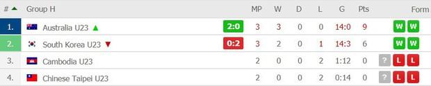 Đè bẹp U23 Thái Lan, U23 Việt Nam không cần đến suất vé vớt dự VCK U23 châu Á - Ảnh 17.