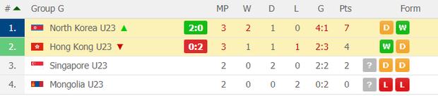 Đè bẹp U23 Thái Lan, U23 Việt Nam không cần đến suất vé vớt dự VCK U23 châu Á - Ảnh 21.