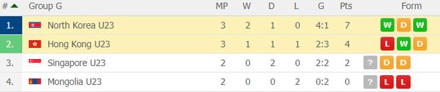 Đè bẹp U23 Thái Lan, U23 Việt Nam không cần đến suất vé vớt dự VCK U23 châu Á - Ảnh 20.