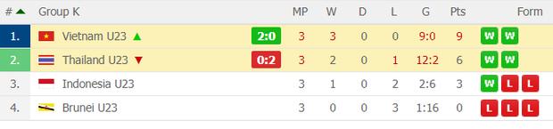 Đè bẹp U23 Thái Lan, U23 Việt Nam không cần đến suất vé vớt dự VCK U23 châu Á - Ảnh 6.