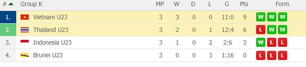 Đè bẹp U23 Thái Lan, U23 Việt Nam không cần đến suất vé vớt dự VCK U23 châu Á - Ảnh 3.