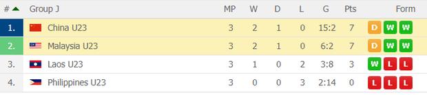 Đè bẹp U23 Thái Lan, U23 Việt Nam không cần đến suất vé vớt dự VCK U23 châu Á - Ảnh 4.