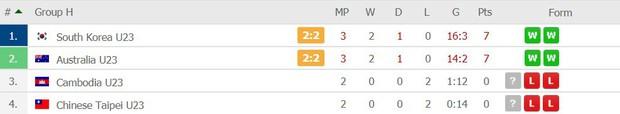 Đè bẹp U23 Thái Lan, U23 Việt Nam không cần đến suất vé vớt dự VCK U23 châu Á - Ảnh 15.