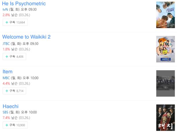 3 trai đẹp phim Hàn mới đầu tuần đã đồng loạt bị nghiệp quật, rating lại tăng ngay! - Ảnh 1.