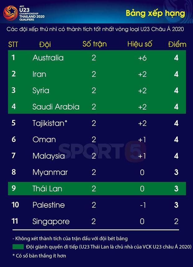 Đè bẹp U23 Thái Lan, U23 Việt Nam không cần đến suất vé vớt dự VCK U23 châu Á - Ảnh 1.
