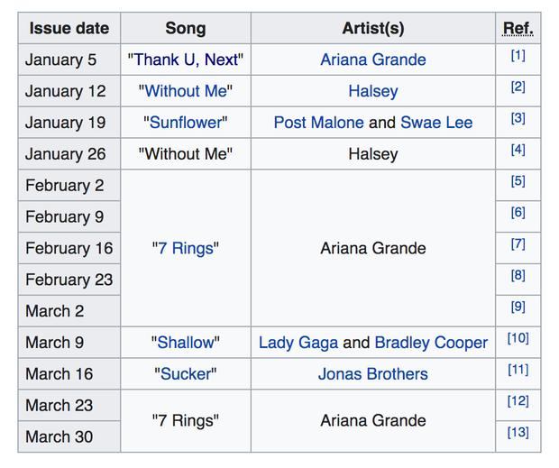 Chỉ 3 tháng đầu năm, Ariana - Gaga - Halsey đã đưa phái nữ quay lại ngôi vị bá chủ âm nhạc thế giới - Ảnh 2.