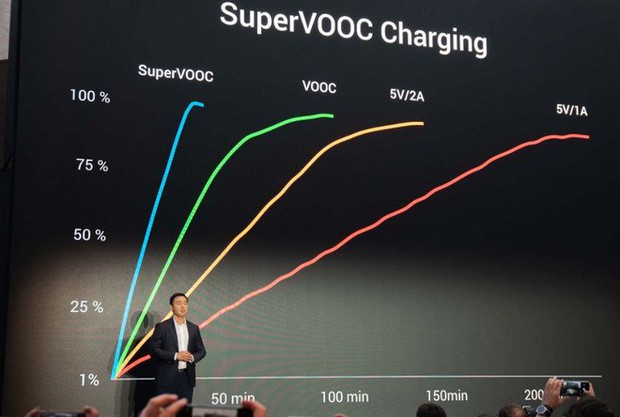Samsung có thể học hỏi điều gì từ chiến lược đầu tư cho công nghệ sạc nhanh của các hãng Trung Quốc? - Ảnh 2.
