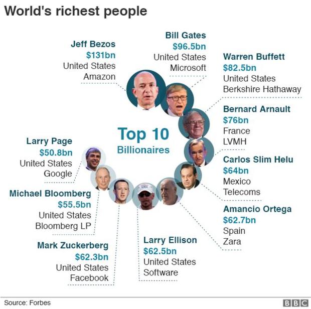 Danh sách 10 người giàu nhất hành tinh năm 2019 do Forbes công bố - Ảnh 1.