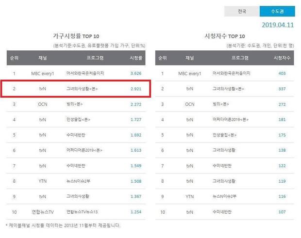Chuyện khó tin: Fangirl Park Min Young sắp phá kỉ lục rating chạm đáy, hất cẳng luôn người anh Kim Jae Joong (JYJ)! - Ảnh 3.