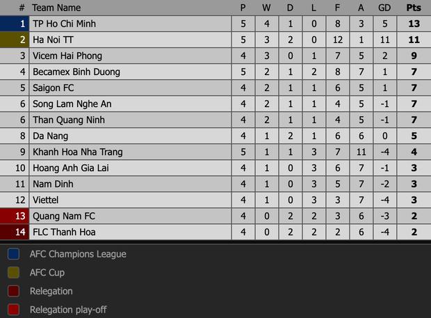 Quang Hải tiếc nuối trong ngày sinh nhật tuổi 22 khi Hà Nội FC bị cầm chân ở V.League - Ảnh 12.