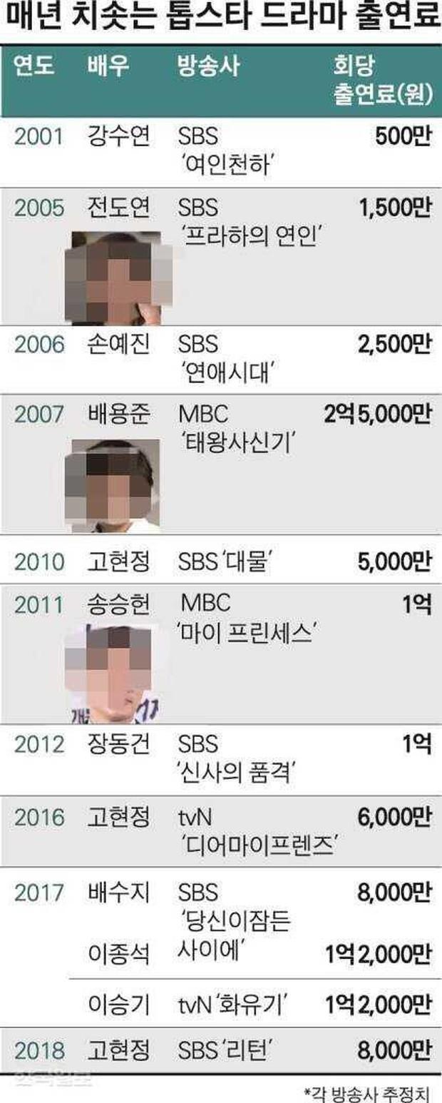 Netizen Hàn tranh cãi vì thù lao khủng của diễn viên: Sao trả nhiều thế, tăng lương cho nhân viên đoàn đi! - Ảnh 8.