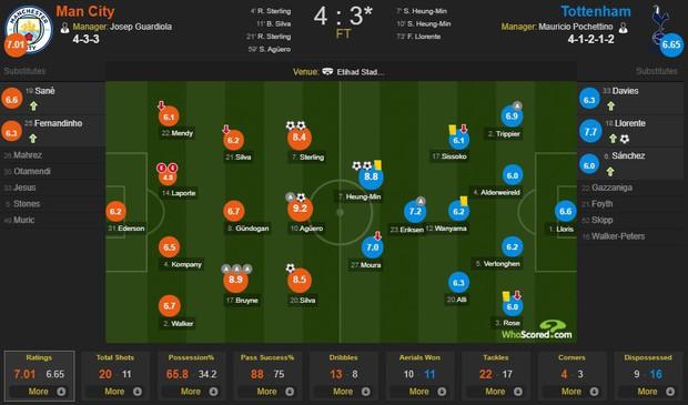 Man City 4-3 Tottenham (chung cuộc 4-4): Đội của Son Heung-min vào bán kết sau trận cầu hấp dẫn bậc nhất lịch sử Champions League - Ảnh 2.