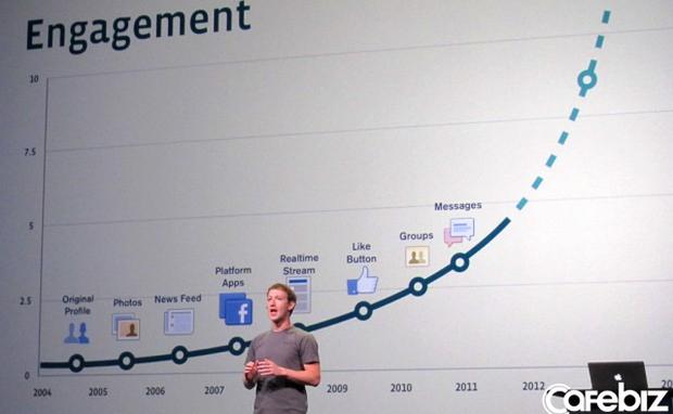 Confetti kiếm tiền thế nào mà ngày ngày phát miễn phí 6.000 USD cho người chơi Facebook? - Ảnh 2.