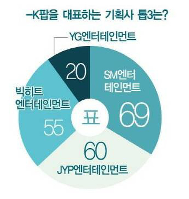 Chuyên gia bình chọn nghệ sĩ đại diện Kpop: Ngôi vương quá chuẩn, gà YG thua đau đối thủ SM và JYP - Ảnh 3.
