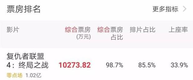 Chưa chiếu đã hốt cú đậm 1400 tỷ đồng, Endgame phá đảo thị trường phòng vé Trung Quốc! - Ảnh 8.