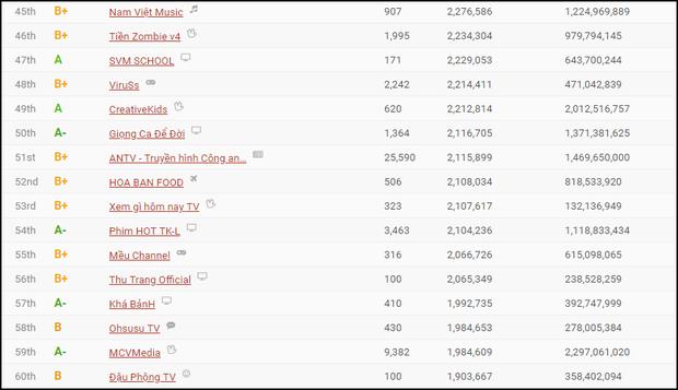 Kênh YouTube từng kiếm 450 triệu/tháng cho Khá Bảnh bị tắt kiếm tiền tất cả các video - Ảnh 2.