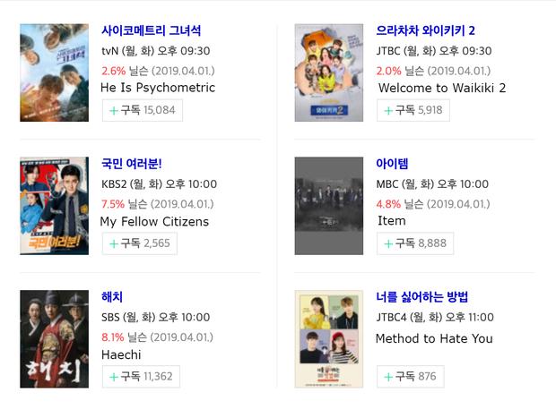 Hết Jung Il Woo đến Joo Ji Hoon tiếp tục ăn hành, rating phim Hàn đầu tuần vẫn lẹt đẹt - Ảnh 1.