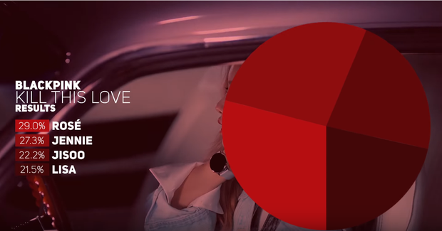Trở lại với Kill This Love, tại sao nói BLACKPINK đã làm một cuộc cách mạng vượt qua chính mình? - Ảnh 7.