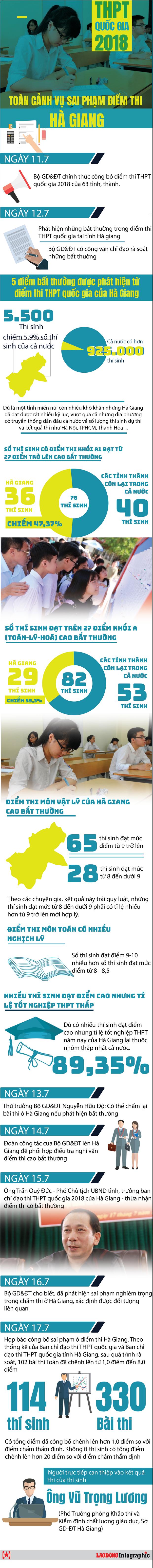 Hà Giang có tân Phó Giám đốc Sở GDĐT sau bê bối nâng điểm thi - Ảnh 1.