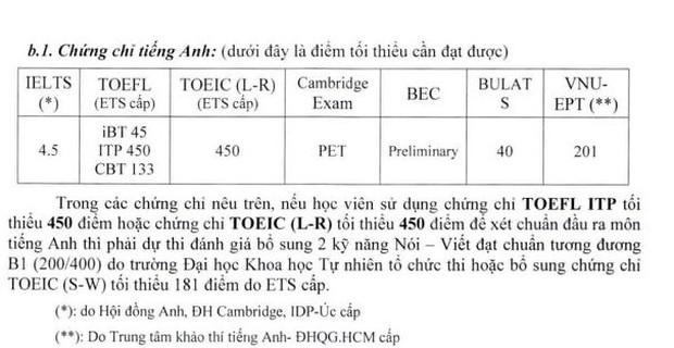 Đình chỉ 3 học viên học thạc sĩ sử dụng chứng chỉ TOEIC giả - Ảnh 2.