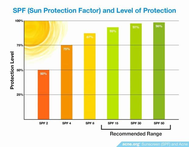 Tia cực tím liên tục vượt ngưỡng, để bảo vệ da bạn cần trang bị ngay kiến thức về SPF và PA khi mua kem chống nắng - Ảnh 4.