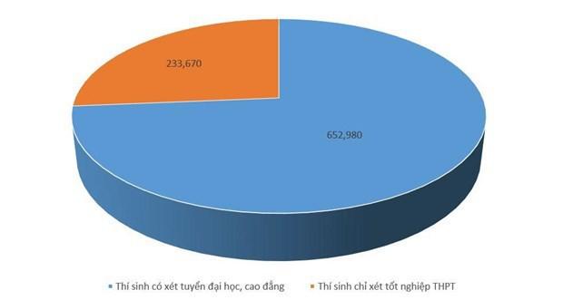Gần 653.000 thí sinh cạnh tranh xét tuyển đại học, cao đẳng 2019 - Ảnh 2.