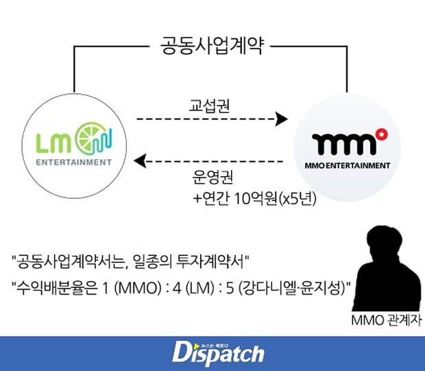 Dispatch bóc trần scandal của Kang Daniel: Có nữ đại gia Hong Kong chăm lo từ hồi Wanna One, ông trùm tù tội đầu tư? - Ảnh 7.