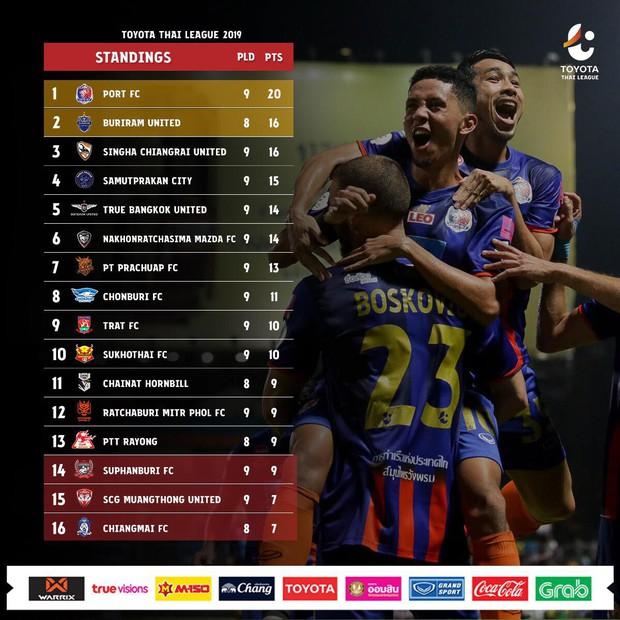 Muangthong United khiến thủ môn số 1 Việt Nam có chỉ số tệ nhất trong sự nghiệp - Ảnh 3.