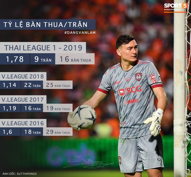 Muangthong United khiến thủ môn số 1 Việt Nam có chỉ số tệ nhất trong sự nghiệp - Ảnh 2.