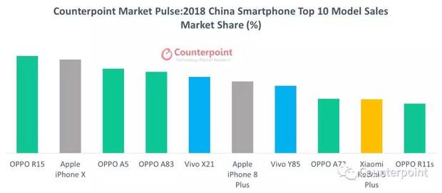 4 điện thoại bán chạy nhất thế giới là iPhone, nhưng đáng buồn là toàn... iPhone cũ! - Ảnh 3.