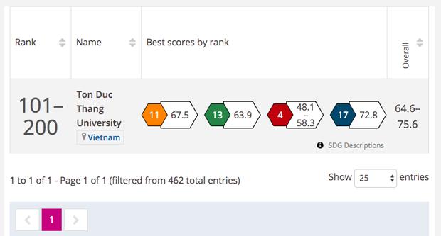 Lần đầu tiên Việt Nam có một trường Đại học lọt top 200 ảnh hưởng nhất thế giới - Ảnh 1.