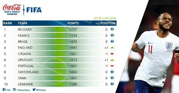 Thái Lan ngước nhìn Việt Nam trên Bảng xếp hạng FIFA mới nhất - Ảnh 2.