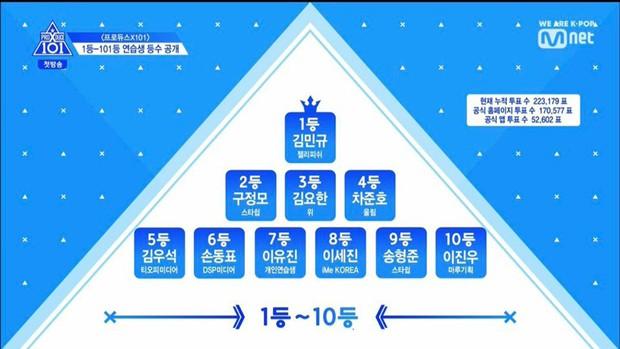 Top 3 visual Produce X 101 được bình chọn bởi báo Hàn: Toàn mỹ nam cực phẩm nhưng lại hao hao ai đó! - Ảnh 8.