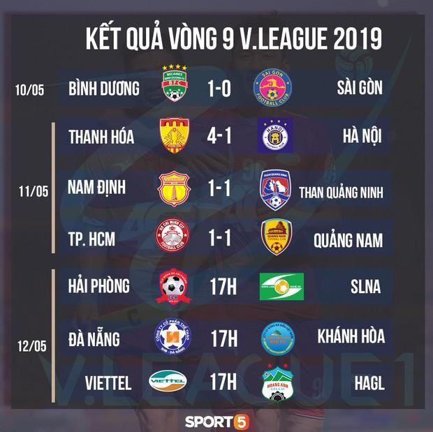 Hoàng Anh Gia Lai đặt mục tiêu giữ sạch lưới và ít nhất giành một điểm trên sân nhà của Viettel - Ảnh 2.